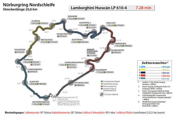 Lamborghini Huracán LP 610-4, Nürburgring, Rundenzeit