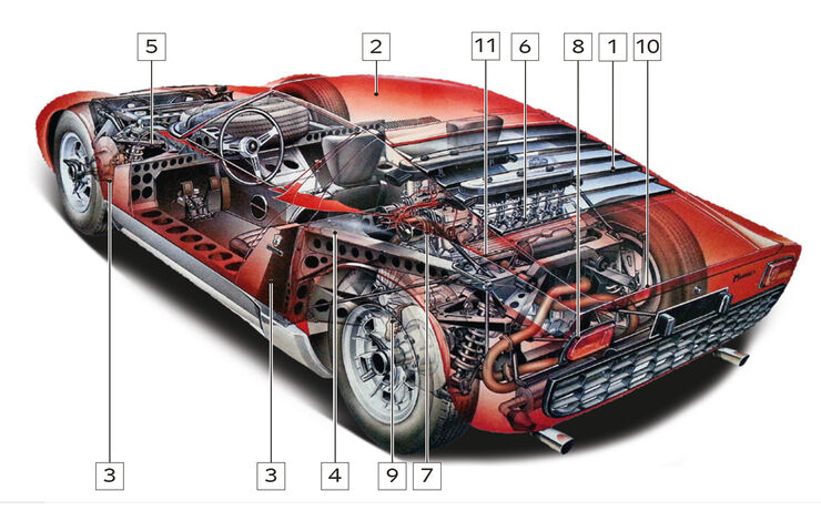 Lamborghini Miura, Schwachstellen, Igelbild