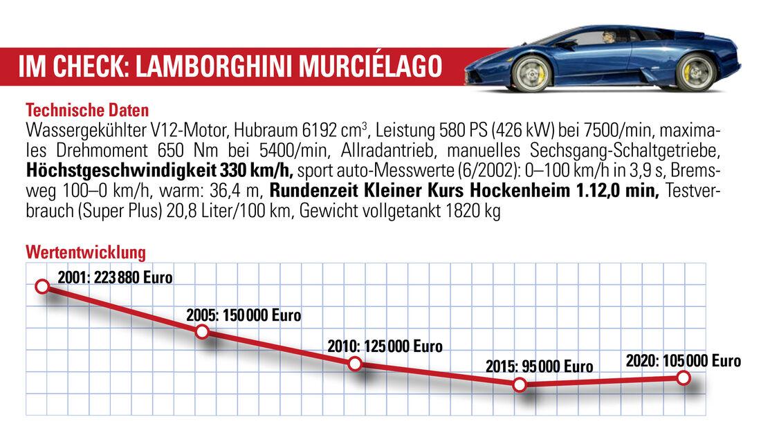 Lamborghini MurciŽlago, Wertentwicklung