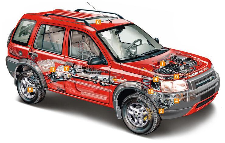 Land Rover Freelander LN 1.8i, Explosionszeichnung