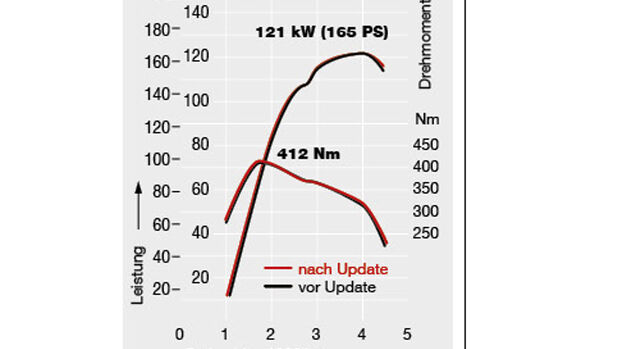 Leistungsdiagramm VW Amarok Sofdtwareupdate Abgasskandal