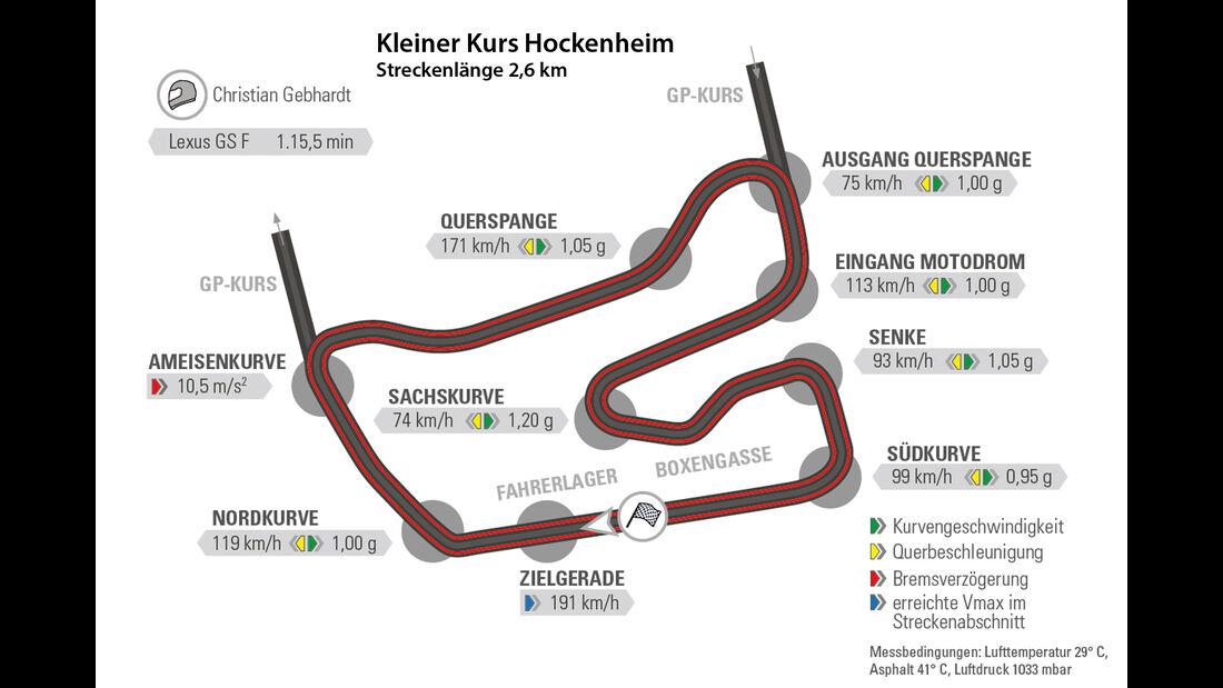 Lexus GS F, Hockenheim, Rundenzeit