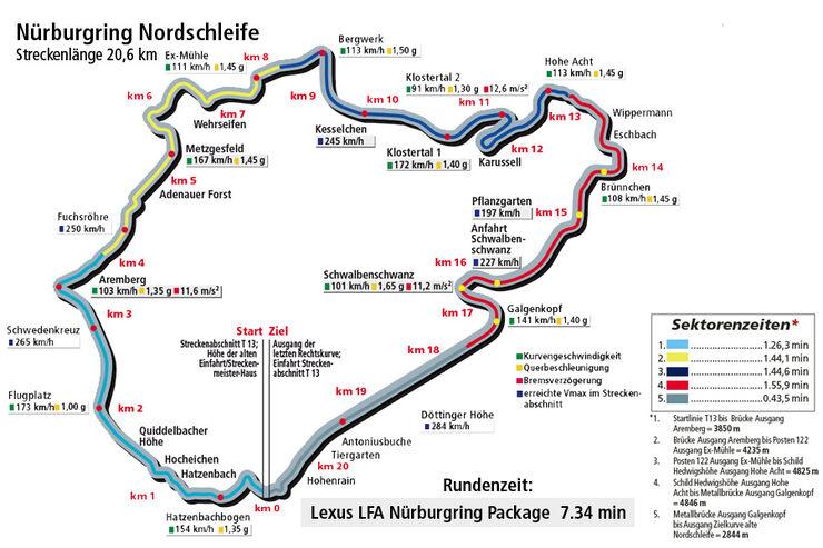 Lexus LFA mit Nürburgring Package, Norschleife