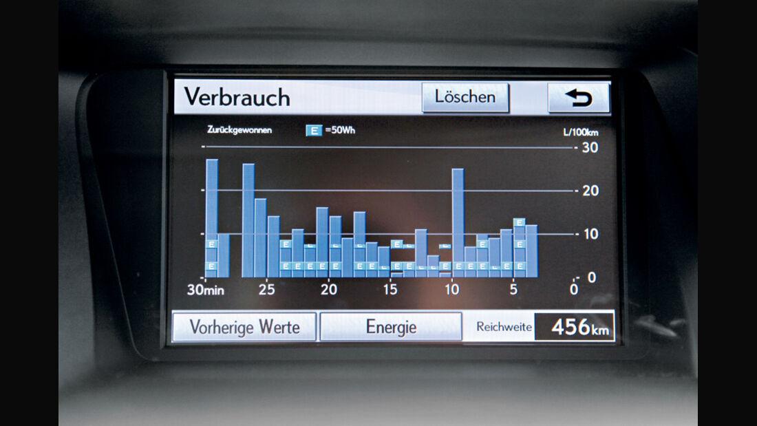 Lexus RX 450h, Balkendiagramm, Verbrauch