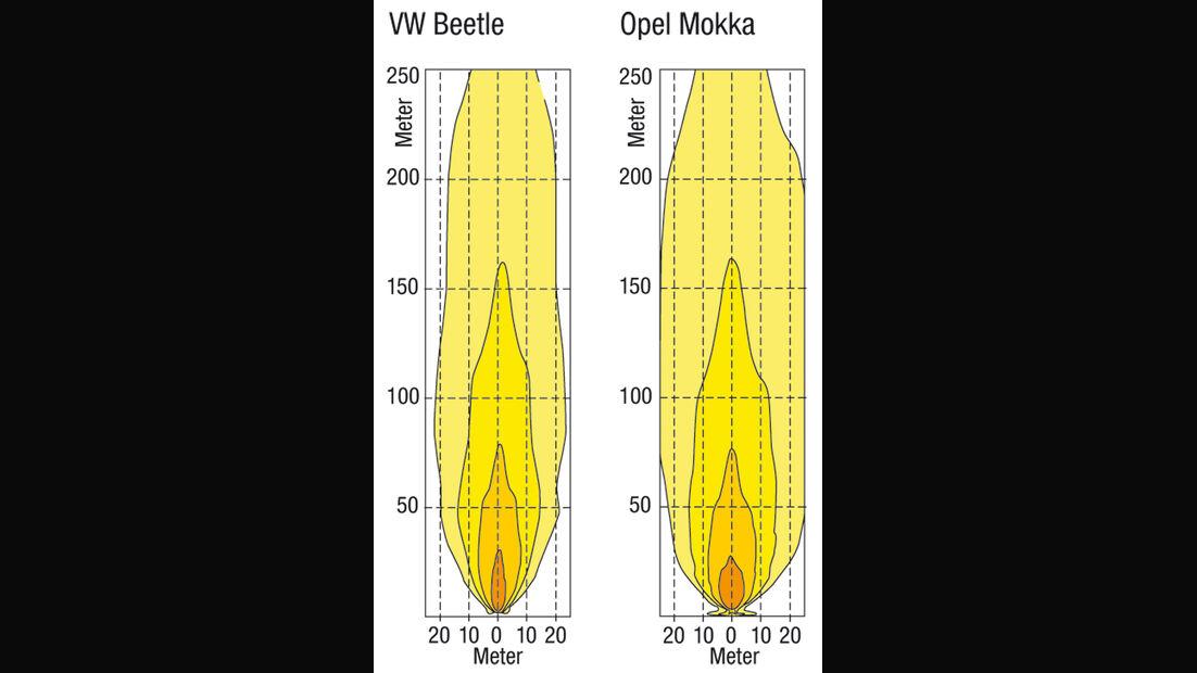Lichtstreuung, VW Beetle, Opel Mokka