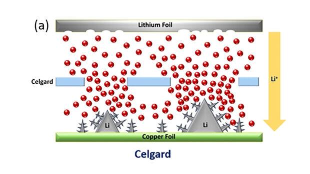 Lithium-Ionen-Batterie, Membran