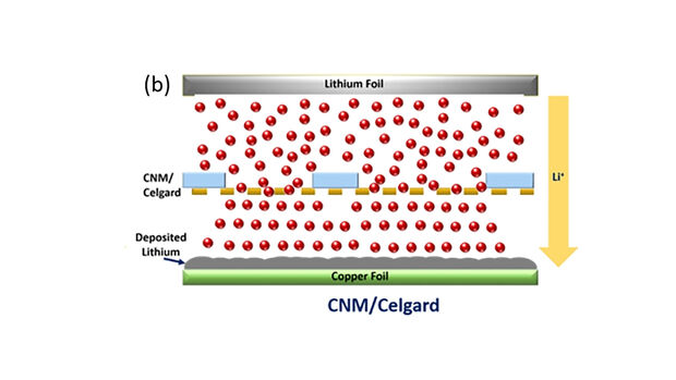 Lithium-Ionen-Batterie, Membran, Kohlenstoffnanomebran