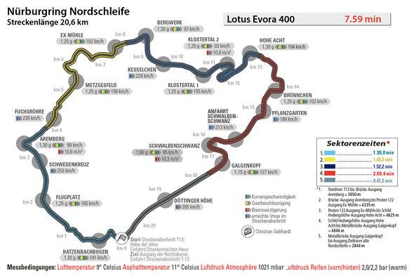 Lotus Evora 400, Nürburgring, Rundenzeit