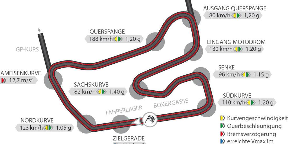 Lotus Exige Cup 380, Rundenzeit, Hockenheim