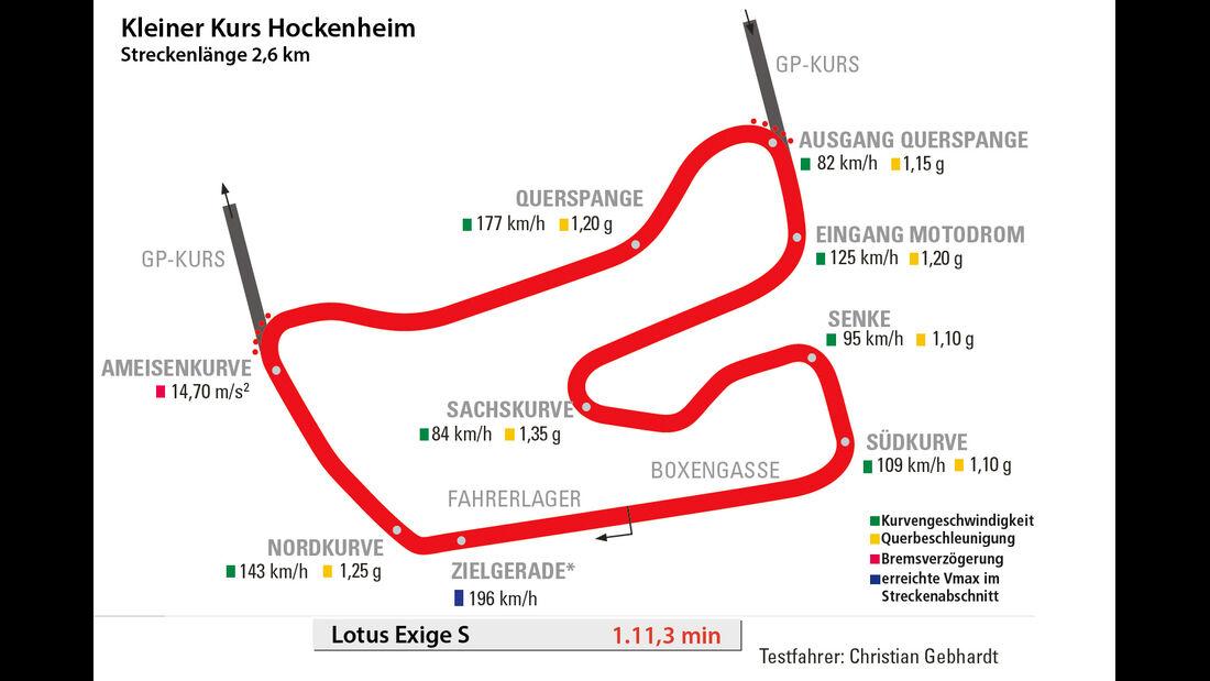 Lotus Exige S, Rundenzeit, Hockenheim