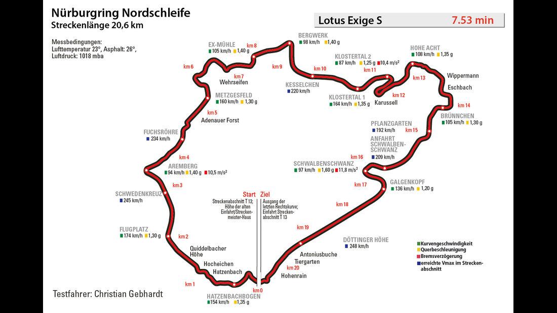 Lotus Exige S, Rundnezeit, Nürburgring