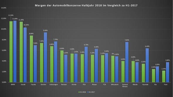 Margen H1 2018