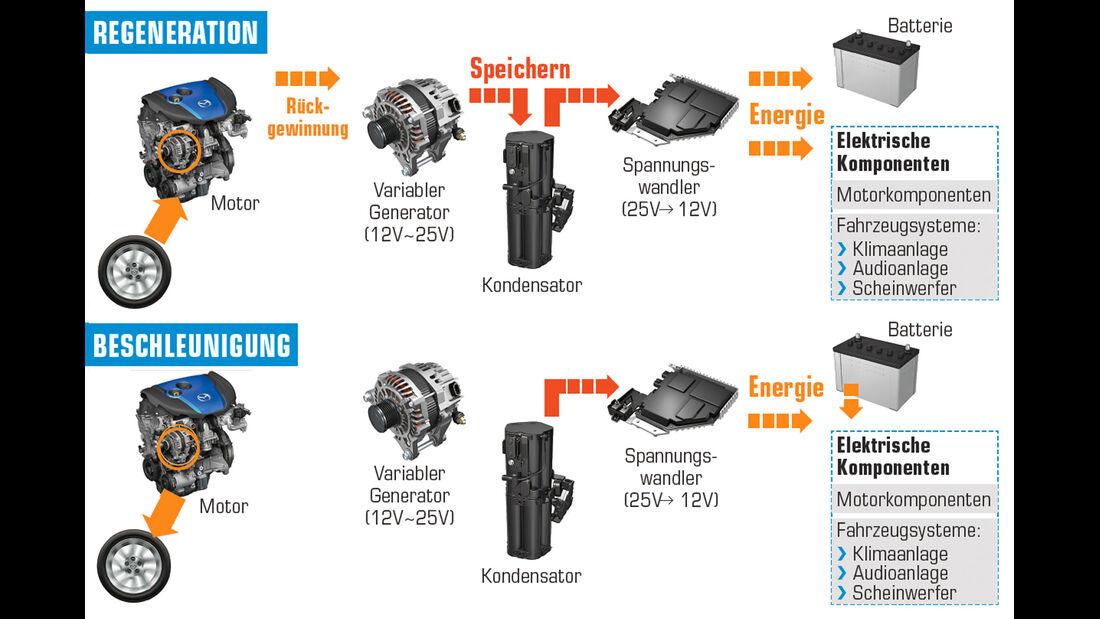 Mazda 6, Bremssystem