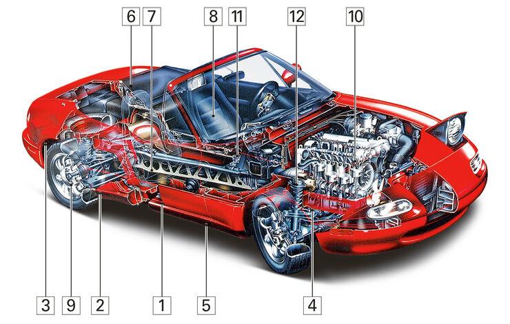 Mazda MX-5, Igelbild, Schwachpunkte