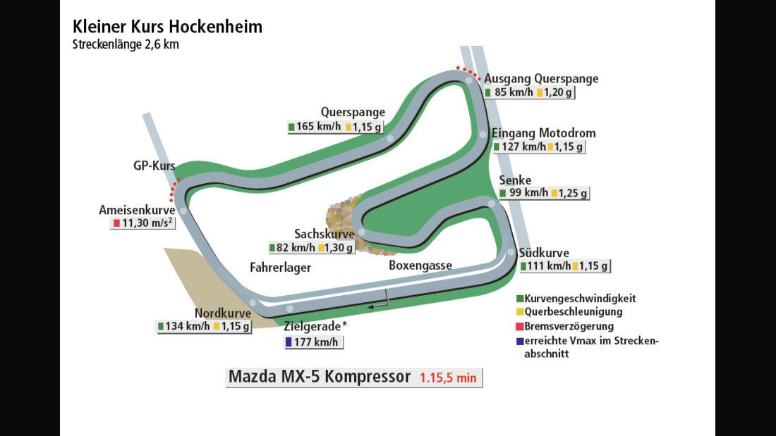 Mazda MX-5 Open Race Edition Flyin Miata, Rundenzeitengrafik, Hockenheim