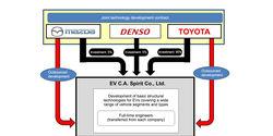 Mazda, Toyota, Denso Kooperation
