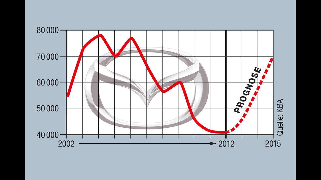 Mazda Zulassungen
