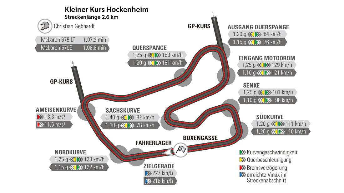 McLaren 675LT und 570S, Rundenzeit, Hockenheim