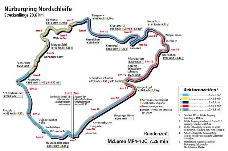 McLaren MP4-12C, Rundezeit, Nürburgring Nordschleife