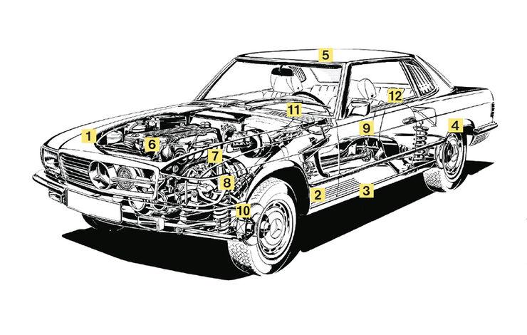 Mercedes 280 SLC, Igelbild, Kaufberatung