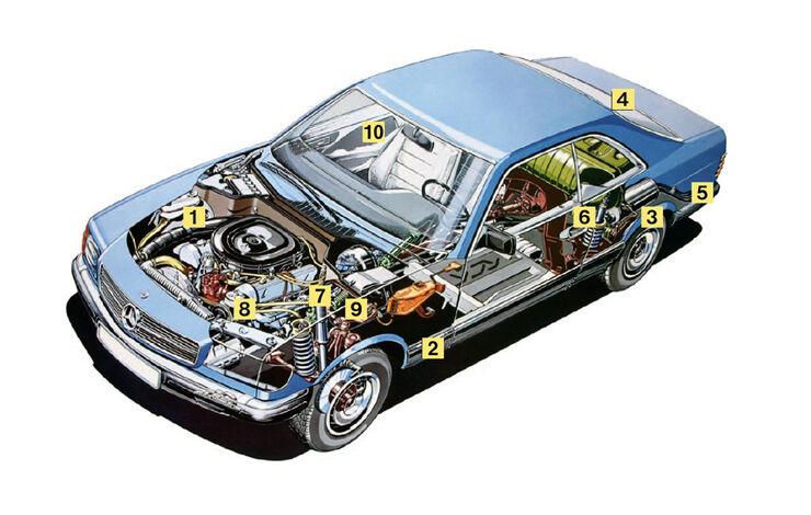 Mercedes 500 SEC, Igelbild, Kaufberatung