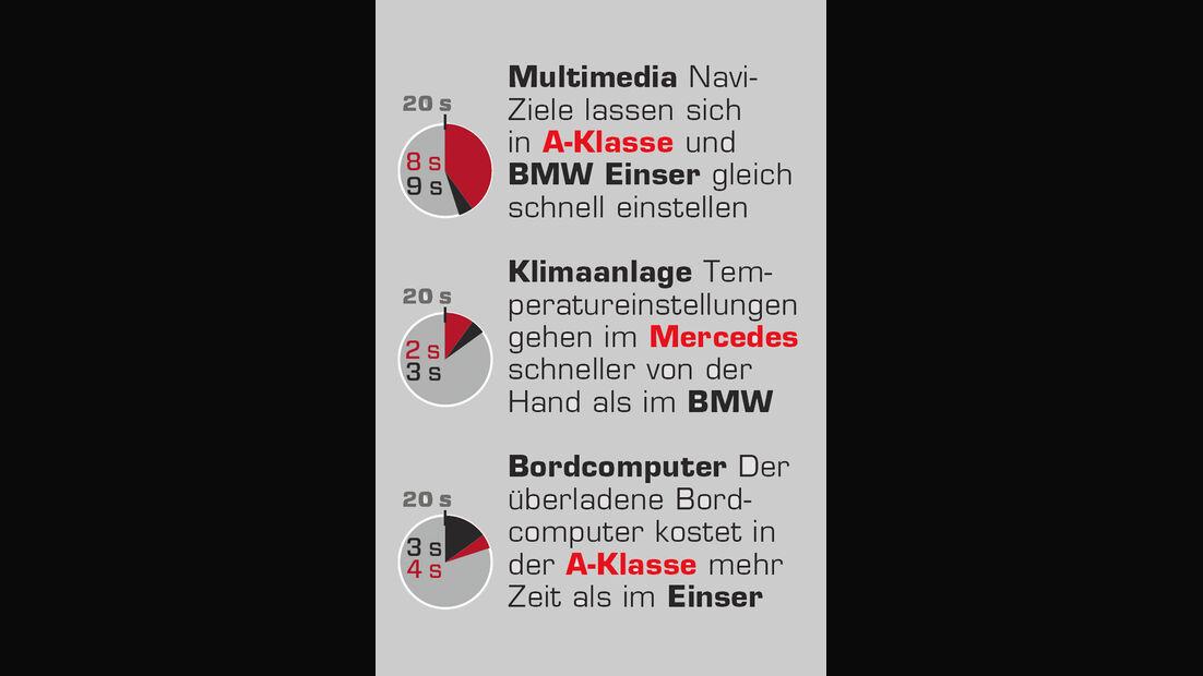 Mercedes A 200 CDI AMG Sport, Interieur