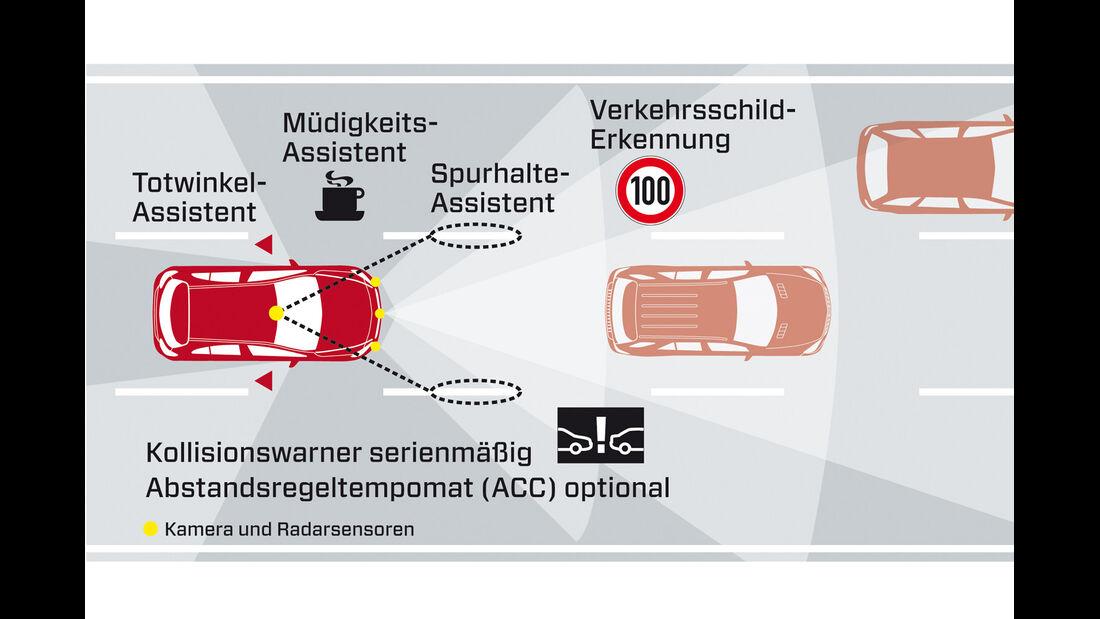 Mercedes A 200 CDI AMG Sport, Kollisionswarner