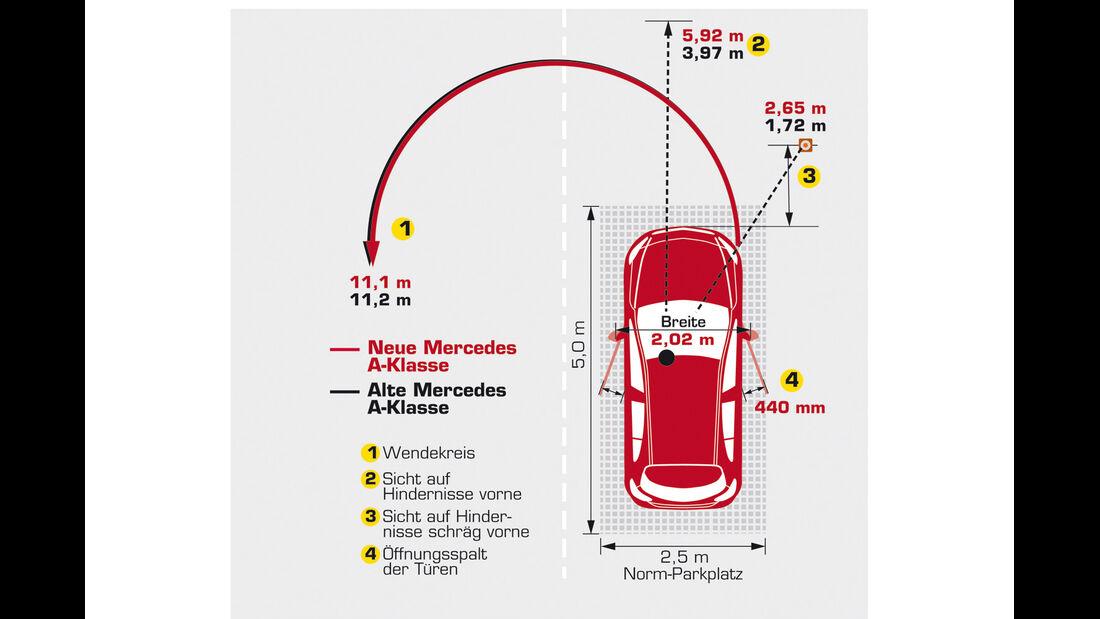 Mercedes A 200 CDI AMG Sport, Rangieren