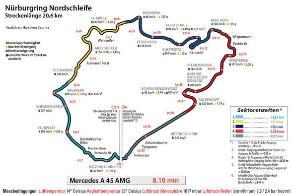 Mercedes A 45 AMG, Rundenzeit, Nürburgring