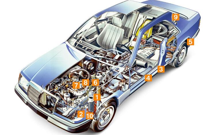 Mercedes A124 Cabriolet, Schwachstellen, Igelbild