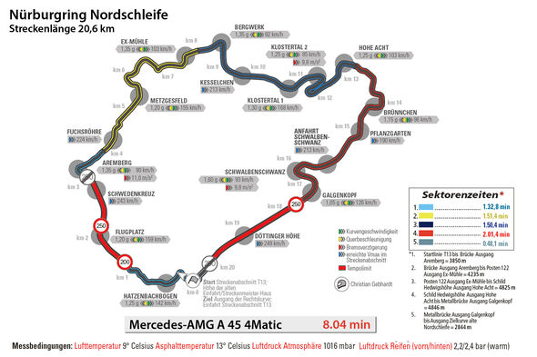 Mercedes-AMG A 45 4Matic, Nürburgring, Rundenzeit