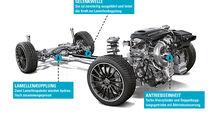 Mercedes-AMG, Allradsysteme, Grafik