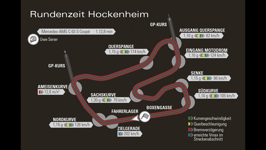Mercedes-AMG C 63 S Coupé, Hockenheim, Rundenzeit