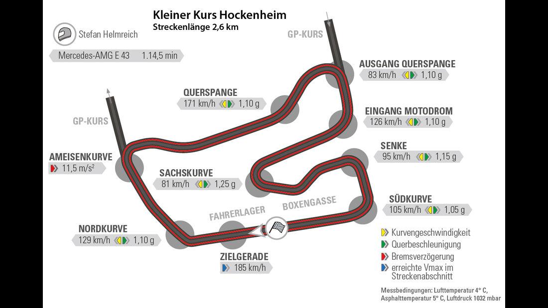 Mercedes-AMG E 43 4Matic, Rundenzeit, Hockenheim