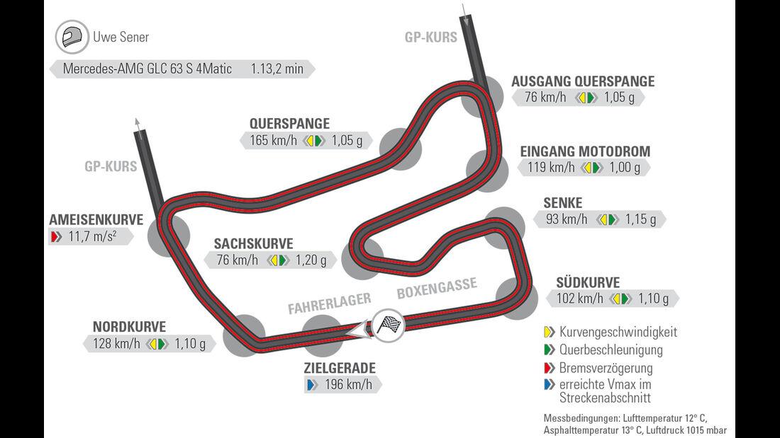 Mercedes-AMG GLC 63 S Coupe?, Rundenzeiten