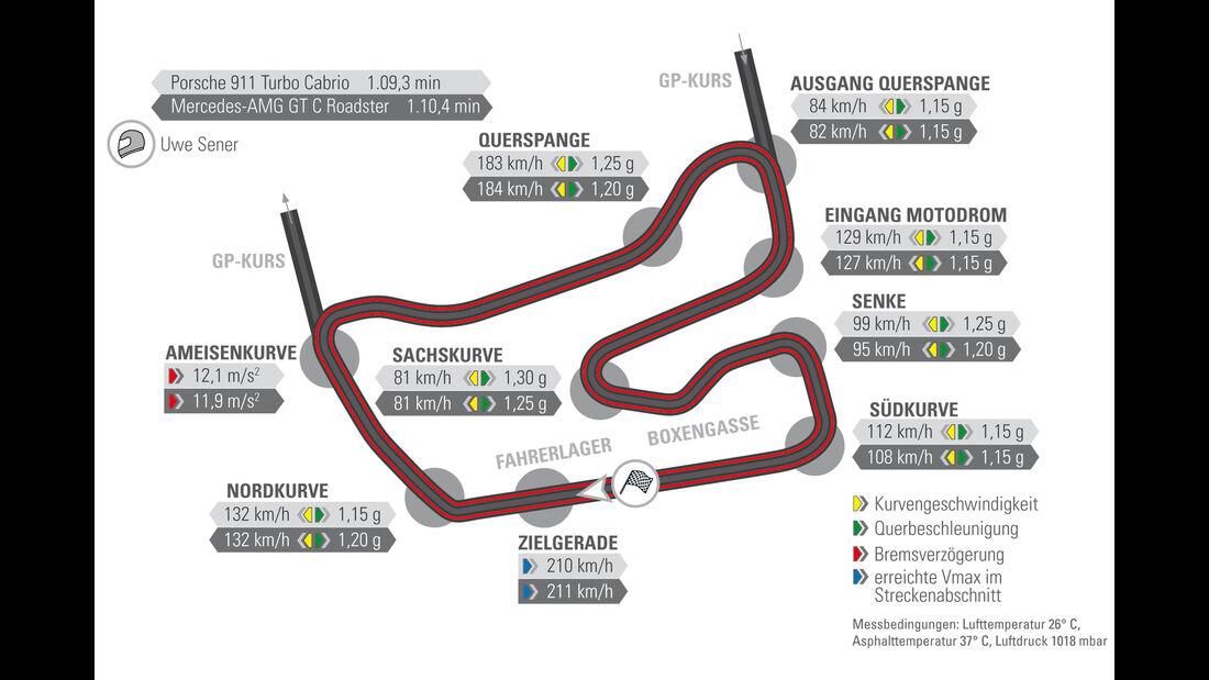Mercedes-AMG GT C Roadster - Porsche 911 Turbo Cabrio - Sportwagen - Test