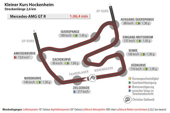 Mercedes-AMG GT R, Hockenheim, Rundenzeit