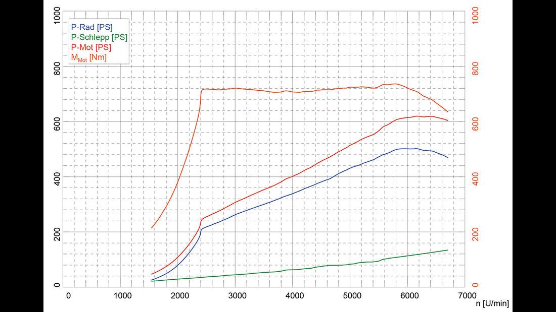 Mercedes-AMG GT R, Leistungsmessung
