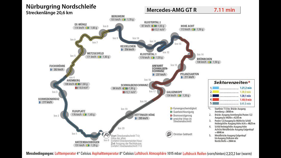Mercedes-AMG GT R, Nürburgring, Rundenzeit