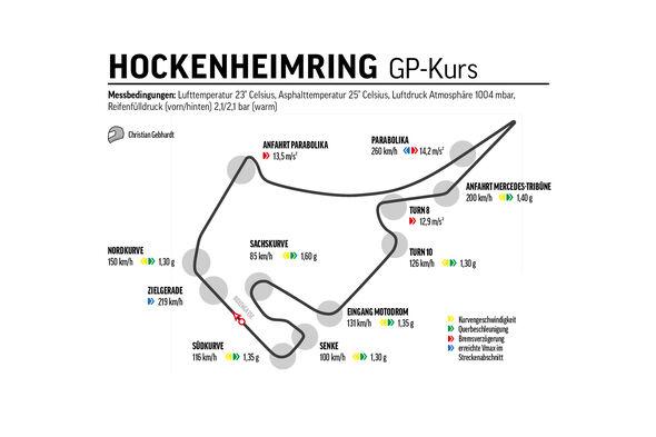 Mercedes-AMG GT R Pro, Nürburgring