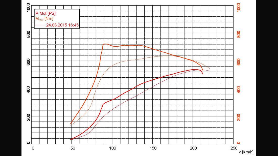 Mercedes-AMG GT S, Porsche 911 Turbo, Leistungskurve