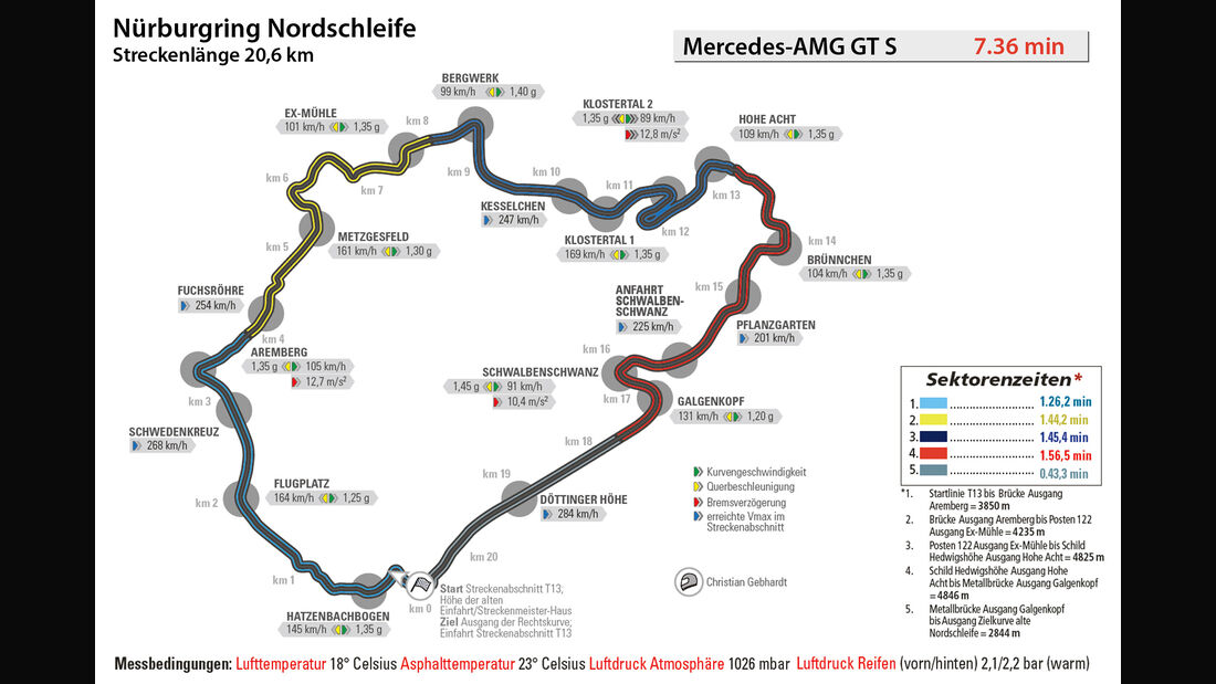 Mercedes-AMG GT S, Rundenzeit, Nürburgring