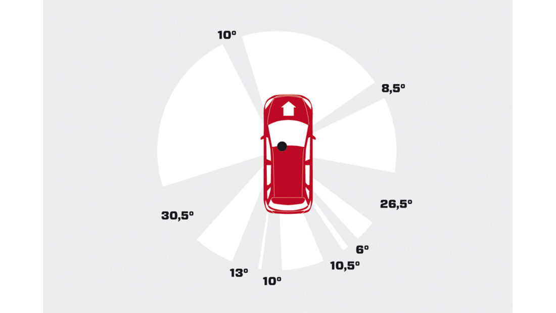 Mercedes B 200 CDI, Grafik, Übersichtlichkeit