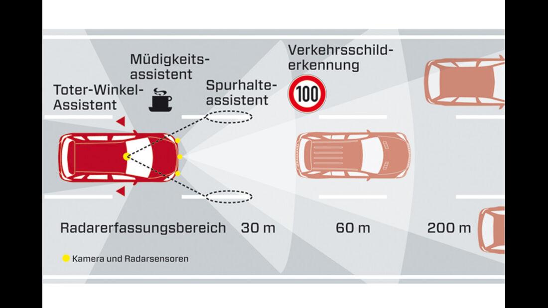 Mercedes B 200 CDI, Grafik, Warnsysteme