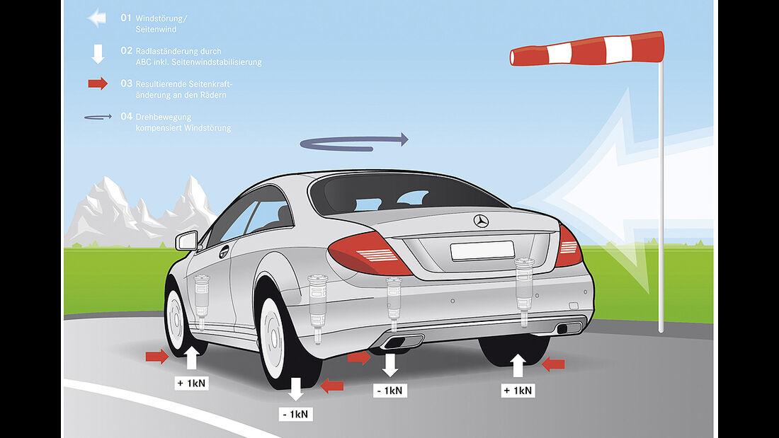 Mercedes-Benz CL 2010, Active Body Control, Fahrwerk, Luxus-Coupé