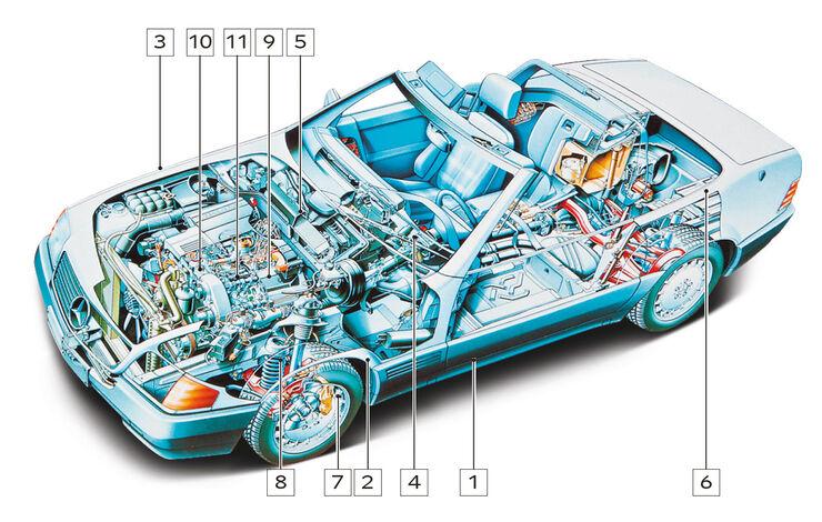 Mercedes-Benz SL 600, Schwachstellen, Igelbild