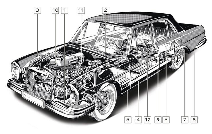Mercedes-Benz W 108, Schwachstellen, Igelbild