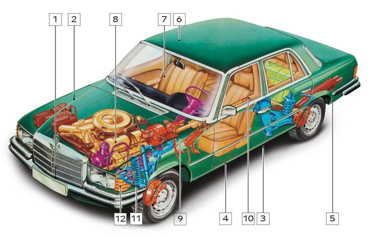 Mercedes-Benz W 116, Schwachstellen, Igelbild