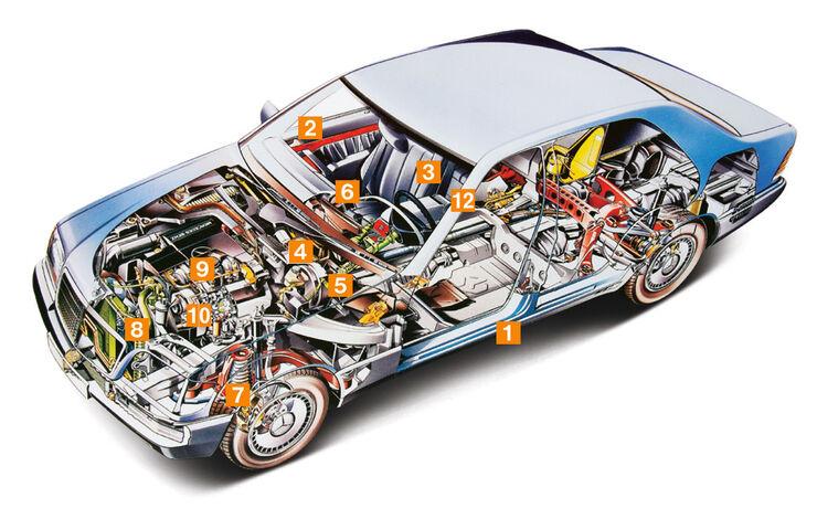 Mercedes-Benz W140, V8/V12, Schwachstellen, Igelbild