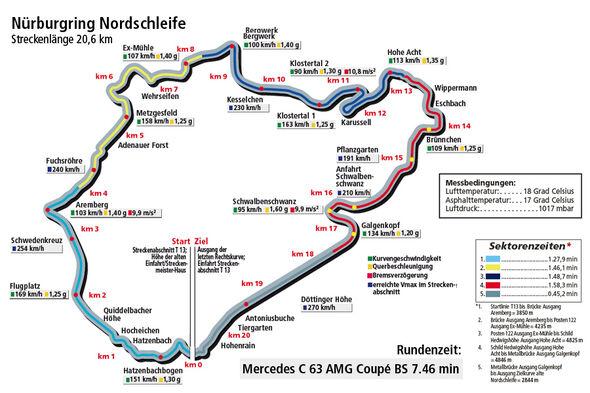Mercedes C 63 AMG Coupé BS, Rundenzeitengrafik Nürburgring